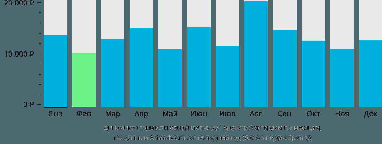 Динамика стоимости авиабилетов из Турина в Амстердам по месяцам