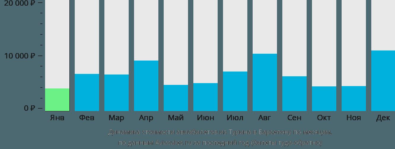 Динамика стоимости авиабилетов из Турина в Барселону по месяцам