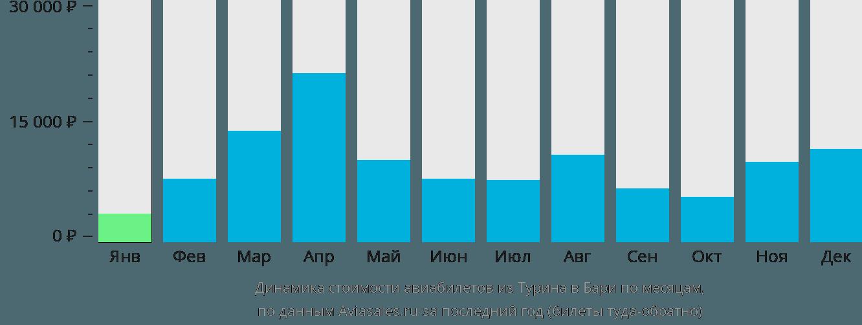 Динамика стоимости авиабилетов из Турина в Бари по месяцам