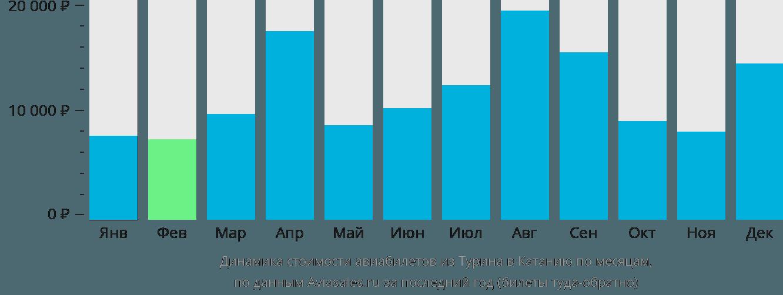 Динамика стоимости авиабилетов из Турина в Катанию по месяцам