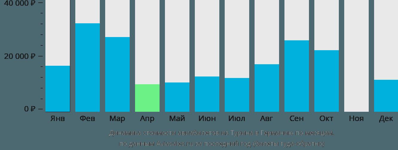 Динамика стоимости авиабилетов из Турина в Германию по месяцам