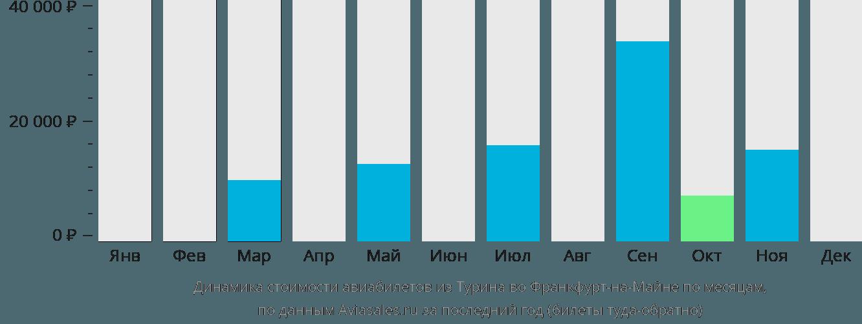 Динамика стоимости авиабилетов из Турина во Франкфурт-на-Майне по месяцам