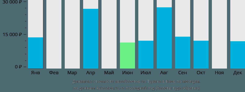 Динамика стоимости авиабилетов из Турина в Киев по месяцам