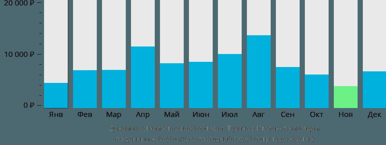 Динамика стоимости авиабилетов из Турина в Италию по месяцам
