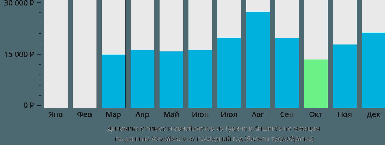Динамика стоимости авиабилетов из Турина в Кишинёв по месяцам