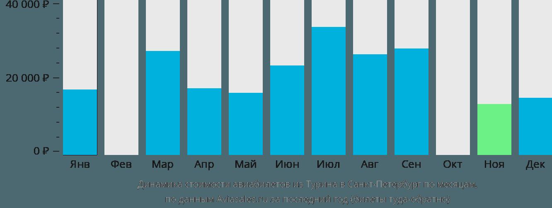 Динамика стоимости авиабилетов из Турина в Санкт-Петербург по месяцам