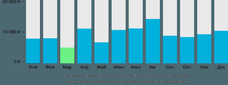 Динамика стоимости авиабилетов из Турина в Лондон по месяцам