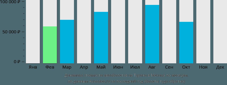 Динамика стоимости авиабилетов из Турина в Мехико по месяцам