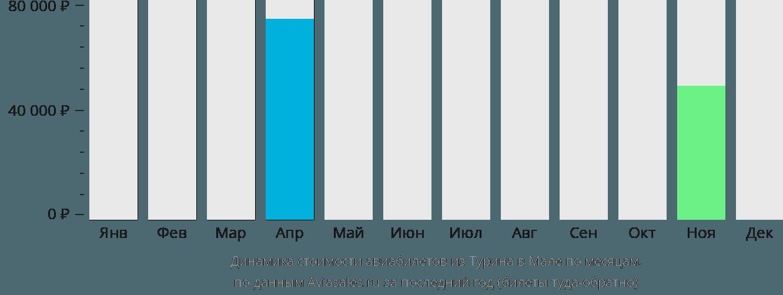Динамика стоимости авиабилетов из Турина в Мале по месяцам