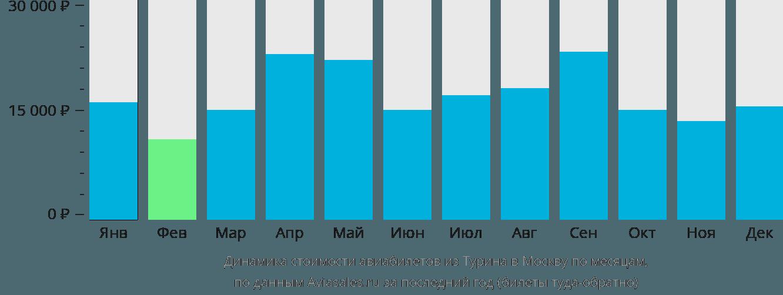 Динамика стоимости авиабилетов из Турина в Москву по месяцам
