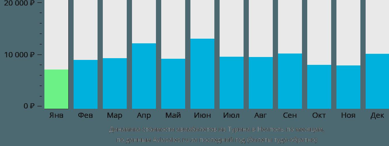 Динамика стоимости авиабилетов из Турина в Неаполь по месяцам
