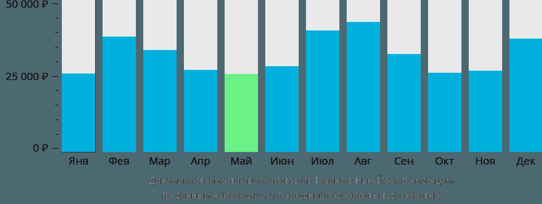 Динамика стоимости авиабилетов из Турина в Нью-Йорк по месяцам
