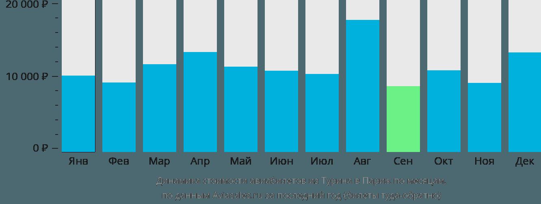 Динамика стоимости авиабилетов из Турина в Париж по месяцам