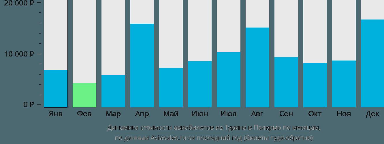 Динамика стоимости авиабилетов из Турина в Палермо по месяцам