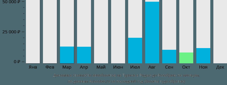 Динамика стоимости авиабилетов из Турина в Реджо-ди-Калабрию по месяцам