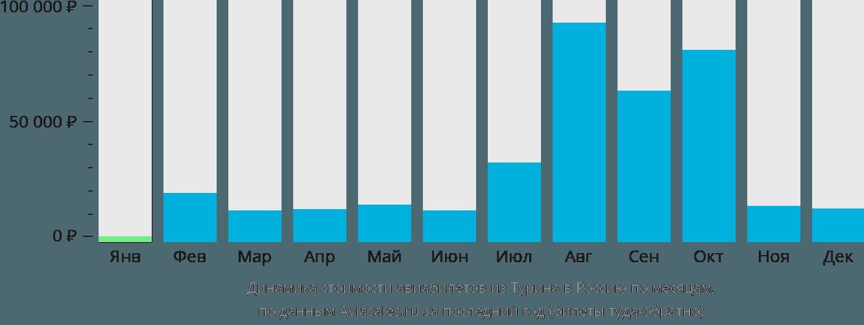 Динамика стоимости авиабилетов из Турина в Россию по месяцам