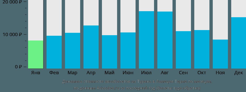 Динамика стоимости авиабилетов из Турина в Ламеция-Терме по месяцам