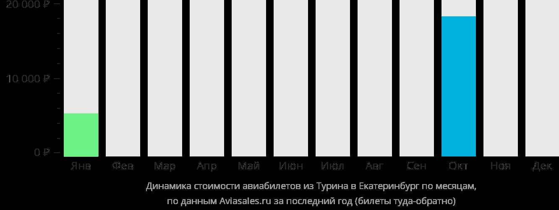 Динамика стоимости авиабилетов из Турина в Екатеринбург по месяцам