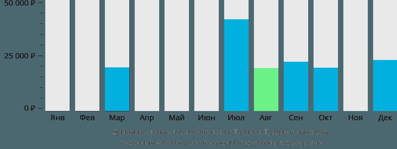 Динамика стоимости авиабилетов из Турина в Турцию по месяцам