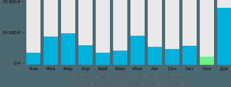Динамика стоимости авиабилетов из Триеста по месяцам