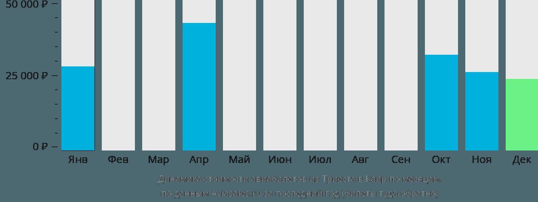 Динамика стоимости авиабилетов из Триеста в Каир по месяцам