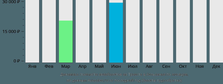 Динамика стоимости авиабилетов из Триеста в Хельсинки по месяцам