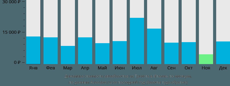 Динамика стоимости авиабилетов из Триеста в Италию по месяцам
