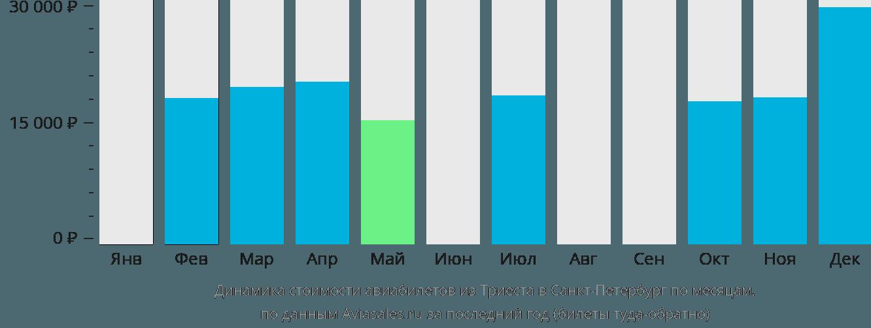 Динамика стоимости авиабилетов из Триеста в Санкт-Петербург по месяцам