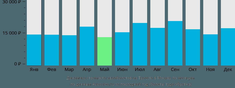 Динамика стоимости авиабилетов из Триеста в Москву по месяцам