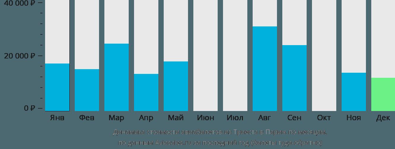 Динамика стоимости авиабилетов из Триеста в Париж по месяцам