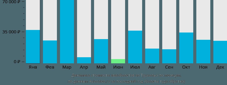 Динамика стоимости авиабилетов из Трухильо по месяцам