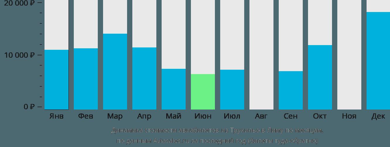 Динамика стоимости авиабилетов из Трухильо в Лиму по месяцам