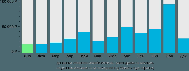Динамика стоимости авиабилетов из Тривандрама по месяцам