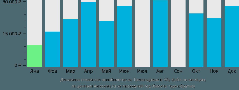 Динамика стоимости авиабилетов из Тривандрама в Абу-Даби по месяцам