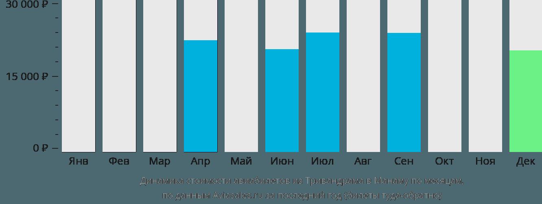 Динамика стоимости авиабилетов из Тривандрама в Манаму по месяцам