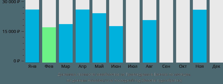 Динамика стоимости авиабилетов из Тривандрама в Бангкок по месяцам