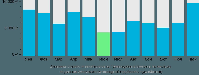 Динамика стоимости авиабилетов из Тривандрама в Бангалор по месяцам