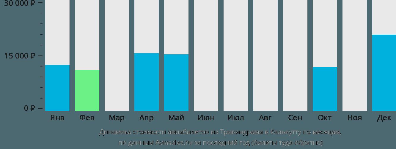 Динамика стоимости авиабилетов из Тривандрама в Калькутту по месяцам