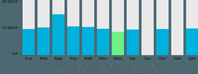 Динамика стоимости авиабилетов из Тривандрама в Коломбо по месяцам