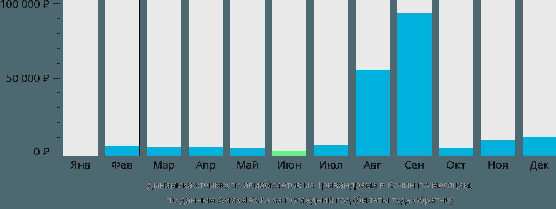 Динамика стоимости авиабилетов из Тривандрама в Кочин по месяцам