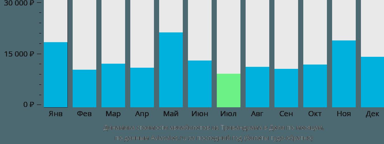 Динамика стоимости авиабилетов из Тривандрама в Дели по месяцам