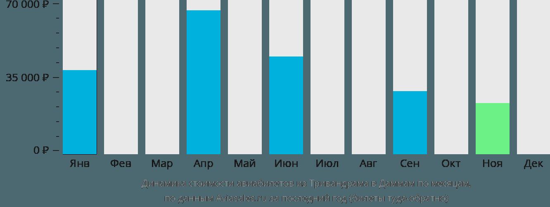 Динамика стоимости авиабилетов из Тривандрама в Даммам по месяцам