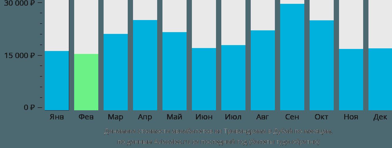 Динамика стоимости авиабилетов из Тривандрама в Дубай по месяцам
