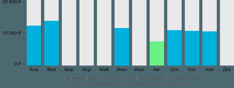 Динамика стоимости авиабилетов из Тривандрама в Гоа по месяцам