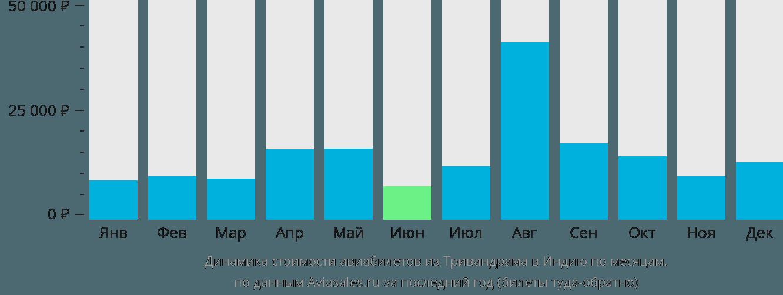 Динамика стоимости авиабилетов из Тривандрама в Индию по месяцам