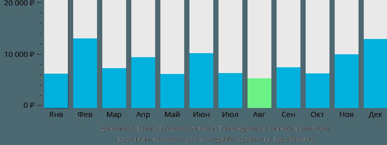 Динамика стоимости авиабилетов из Тривандрама в Ченнай по месяцам