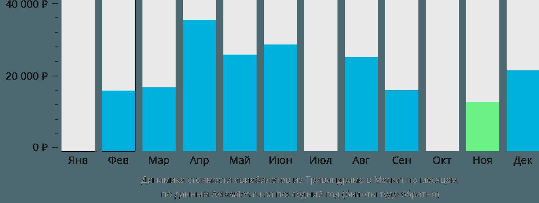 Динамика стоимости авиабилетов из Тривандрама в Маскат по месяцам