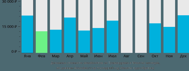 Динамика стоимости авиабилетов из Тривандрама в Мале по месяцам