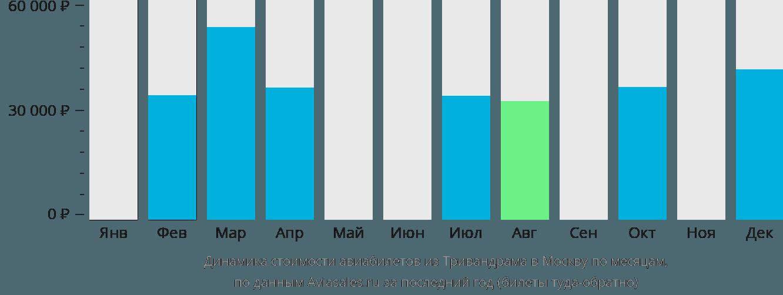 Динамика стоимости авиабилетов из Тривандрама в Москву по месяцам