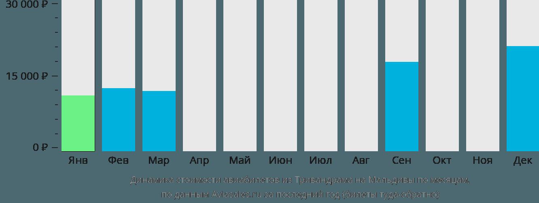 Динамика стоимости авиабилетов из Тривандрама на Мальдивы по месяцам